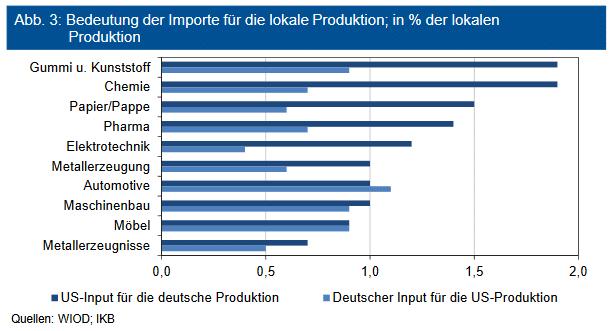 Bedeutung der Importe für die lokale Produktion; in % der lokalen Produktion