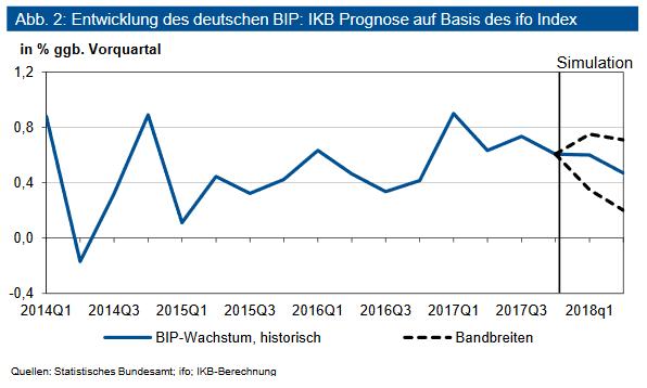 Entwicklung des deutschen BIP: IKB Prognose auf Basis des ifo Index