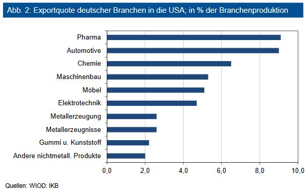 Exportquote deutscher Branchen in die USA