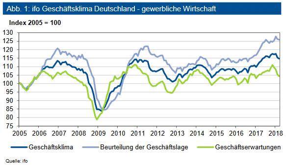 ifo Geschäftsklima Deutschland - gewerbliche Wirtschaft