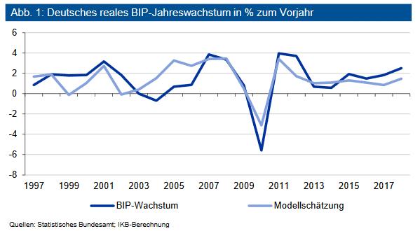 Deutsches reales BIP-Jahreswachstum in % zum Vorjahr