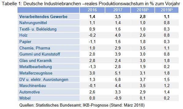 Deutsche Industriebranchen –reales Produktionswachstum in % zum Vorjahr
