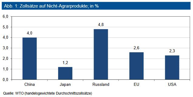 Zollsätze auf Nicht-Agrarprodukte; in %