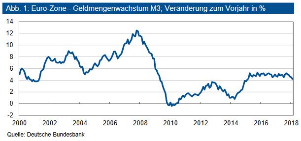 Euro - Zone - Geldmengenwachstum M3; Veränderung zum Vorjahr in %