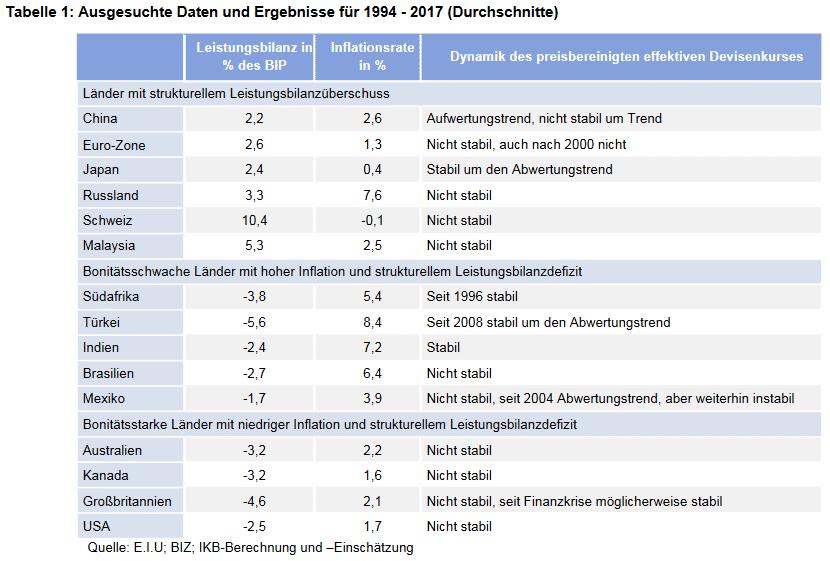 Ausgesuchte Daten und Ergebnisse für 1994 – 2017 (Durchschnitte)