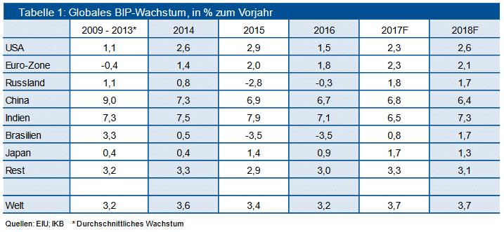 Globales BIP-Wachstum, in % zum Vorjahr