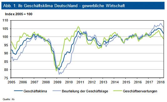 ifo Geschäftsklima Deutschland – gewerbliche Wirtschaft