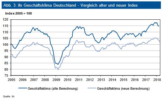 ifo Geschäftsklima Deutschland – Vergleich alter und neuer Index