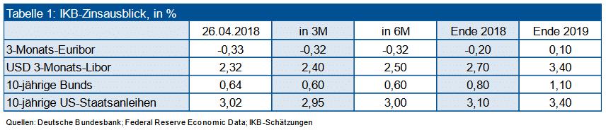 IKB-Zinsausblick