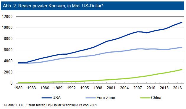 Realer privater Konsum, in Mrd. US-Dollar