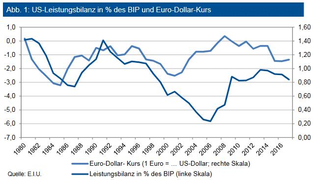 US-Leistungsbilanz in % des BIP und Euro-Dollar-Kurs