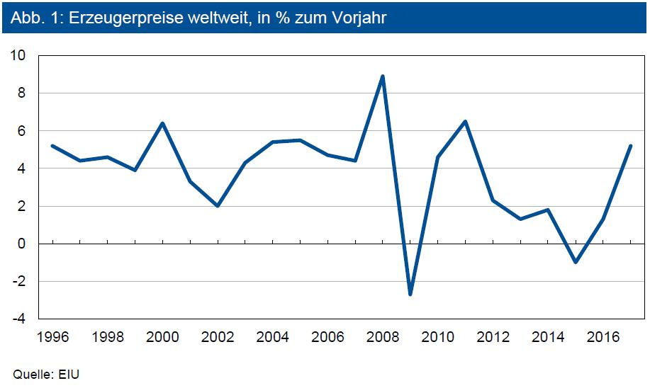 Erzeugerpreise weltweit, in % zum Vorjahr