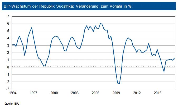 BIP-Wachstum der Republik Südafrika