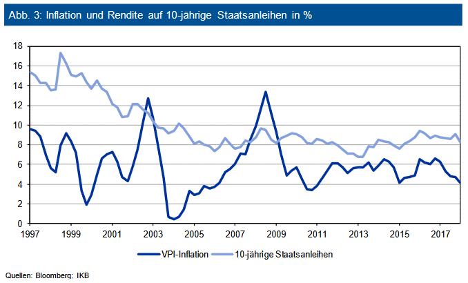 Inflation und Rendite auf 10-jährige Staatsanleihen in %