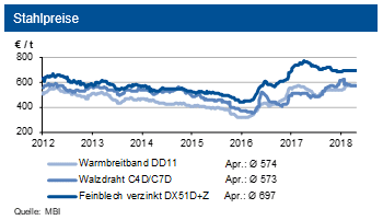 Stahlpreise zwischen 2012 und 2018