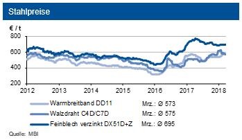Entwicklung der Schrottpreise zwischen 2012 und 2018