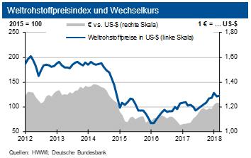 Weltrohstoffpreisindex zwischen 2012 und 2018
