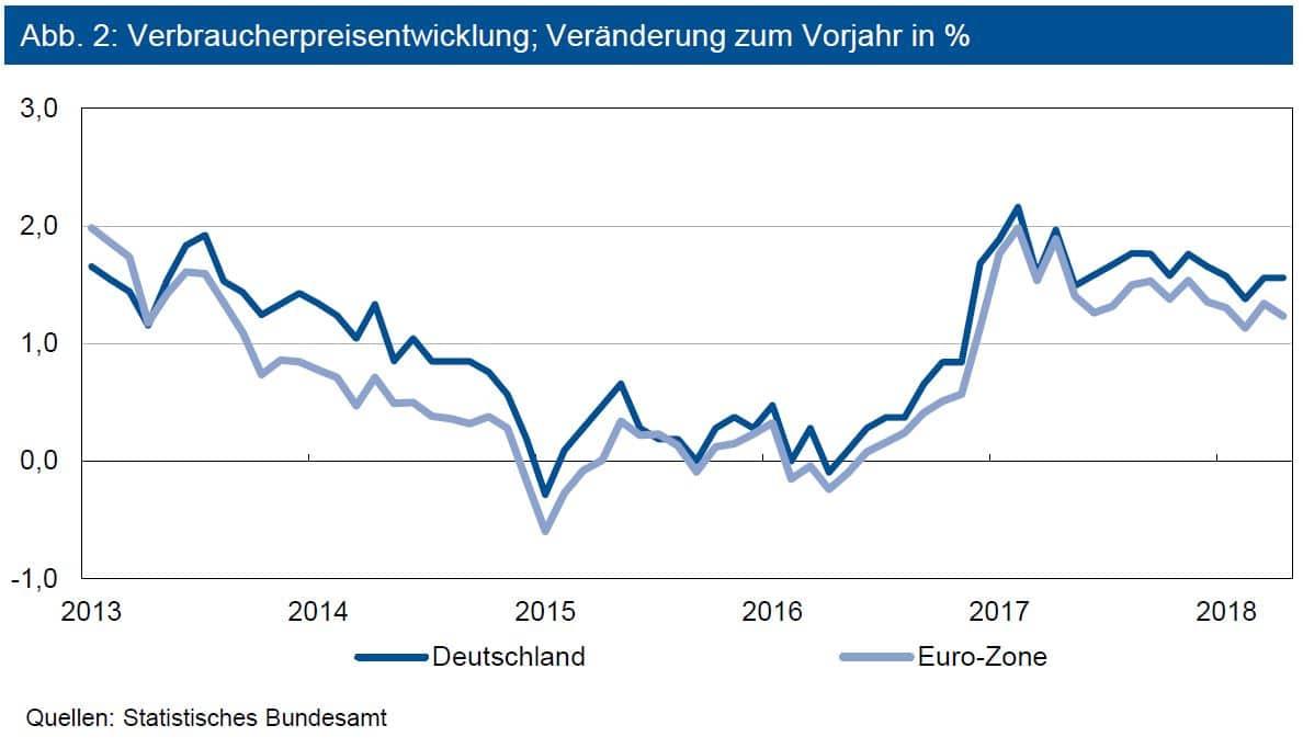 Verbraucherpreisentwicklungen; Veränderungen zum Vorjahr in %