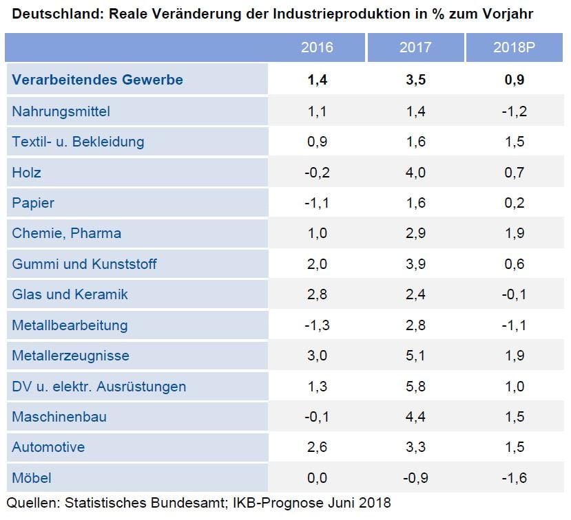 Deutschland: Reale Veränderung der Industrieproduktion in % zum Vorjahr