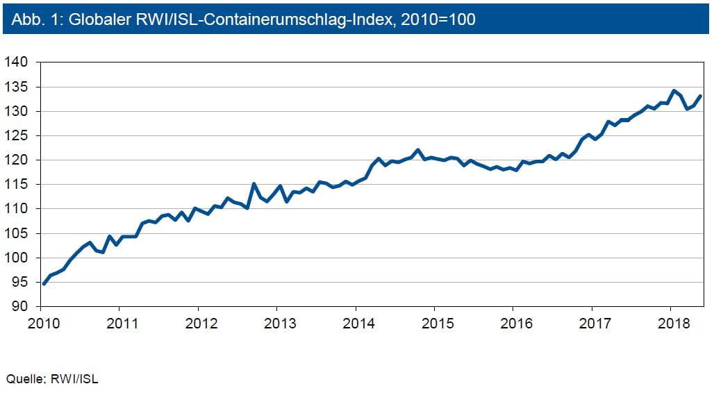 Globaler RWI/ISL-Containerumschlag-Index, 2010=100