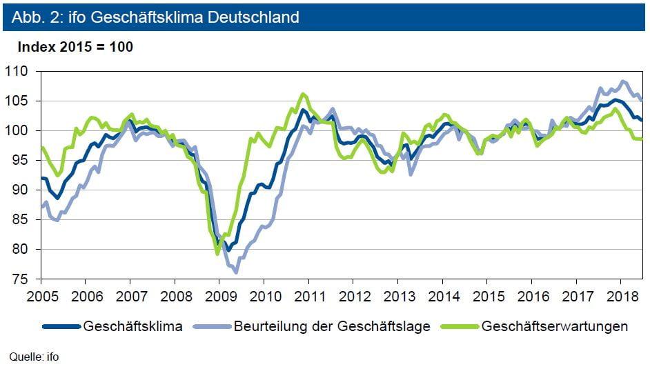 ifo Geschäftsklima Deutschland
