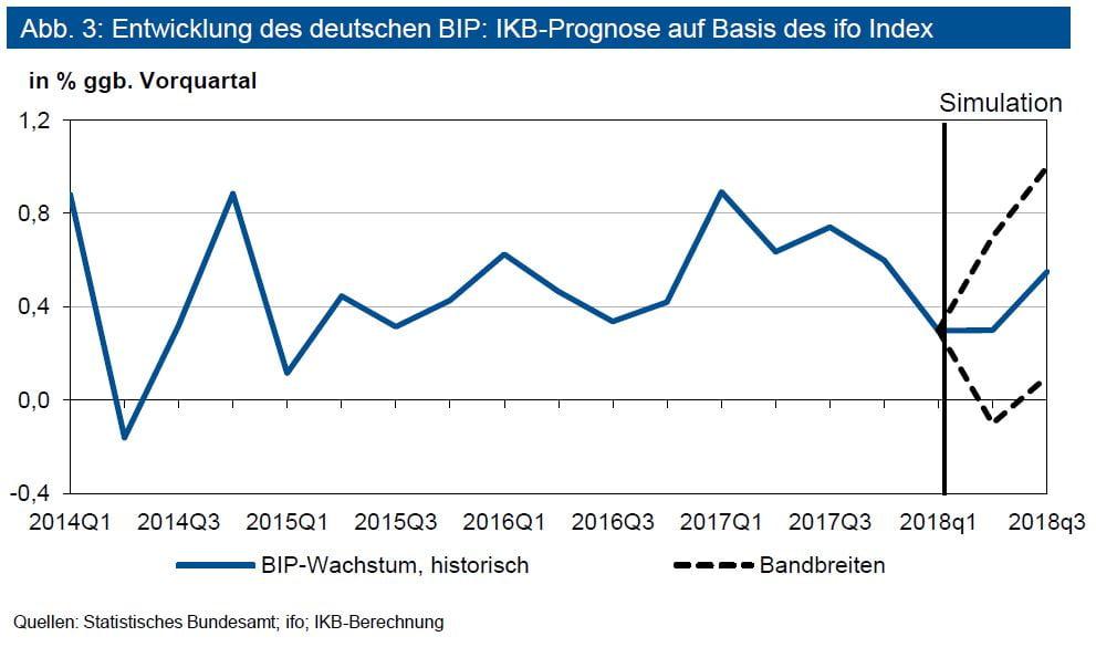 Entwicklung des deutschen BIP: IKB-Prognose auf Basis des ifo Index