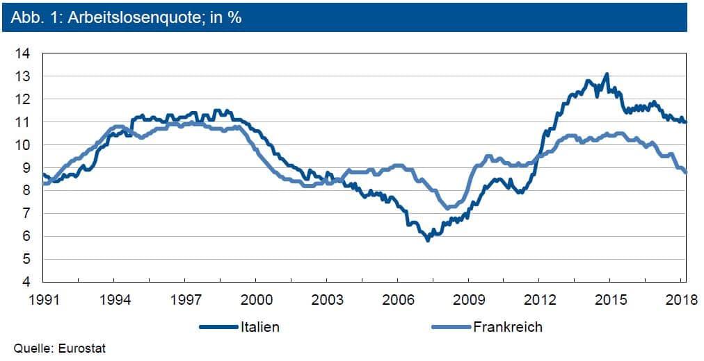 Arbeitslosenquote in %