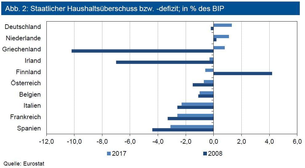 Staatlicher Haushaltsüberschuss bzw. -defizit; in % des BIP