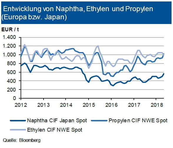 Entwicklung von Naphtha, Ethylen und Propylen (Europa bzw. Japan)