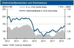 Weltrohstoffpreis und Wechselkurs