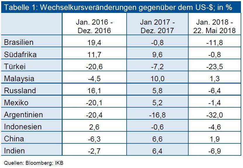 Wechselkursveränderungen gegenüber dem US-Dollar; in %