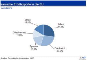 Iranische Erdölexporte in die EU