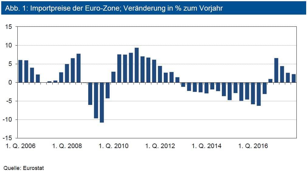 Importpreise der Euro-Zone; Veränderung in % zum Vorjahr