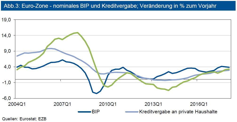 Euro-Zone - nominales BIP und Kreditvergabe; Veränderung in % zum Vorjahr
