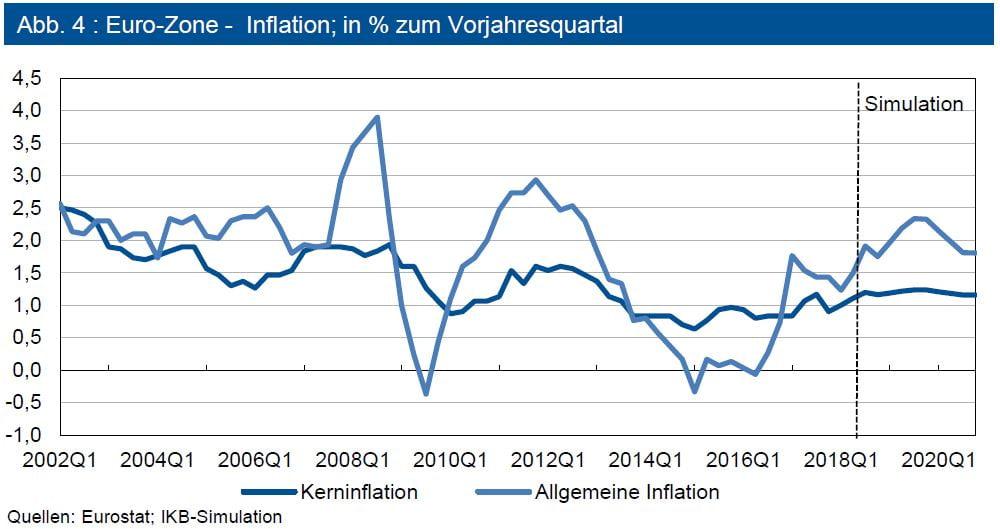 Euro-Zone - Inflation; in % zum Vorjahresquartal