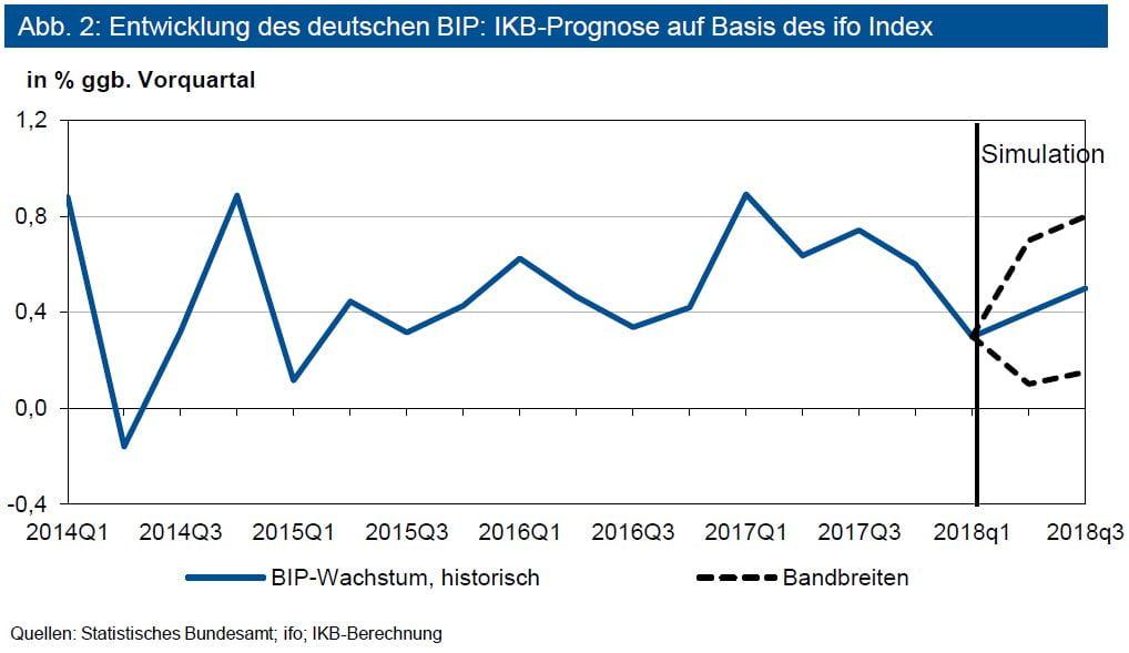 Entwicklungen des deutschen BIP: IKB-Prognose auf Basis des ifo Index