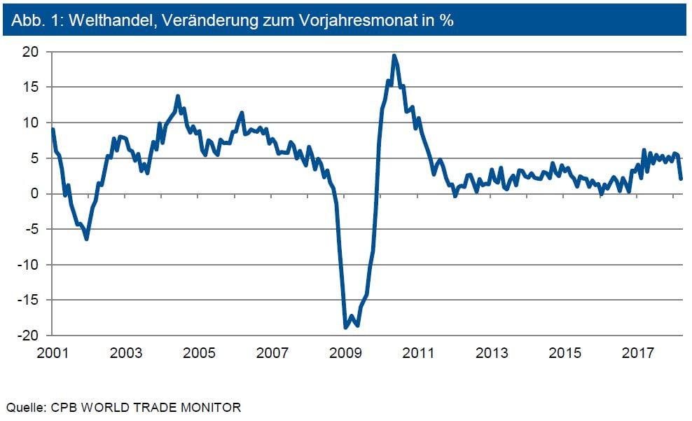 Welthandel, Veränderung zum Vorjahresmonat in %