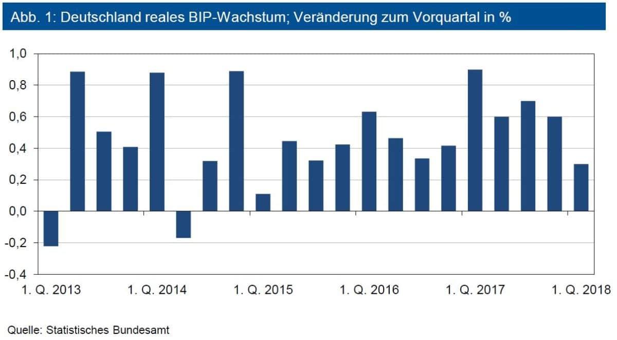 Deutschland reales BIP-Wachstum
