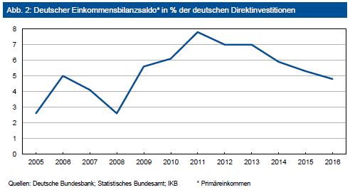 Deutscher Einkommensbilanzsaldo in % der deutschen Direktinvestitionen