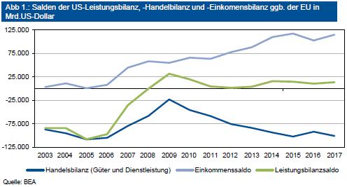 Salden der US-Leistungsbilanz, -Handelbilanz und -Einkomensbilanz ggb. der EU in Mrd. US-Dollar