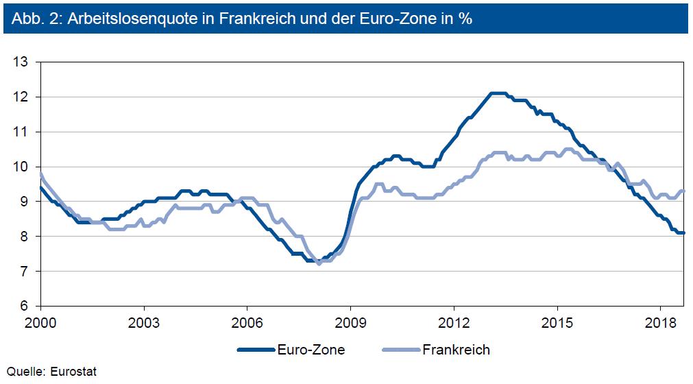 Arbeitslosenquote Frankreich und Euro-Zone in Prozent