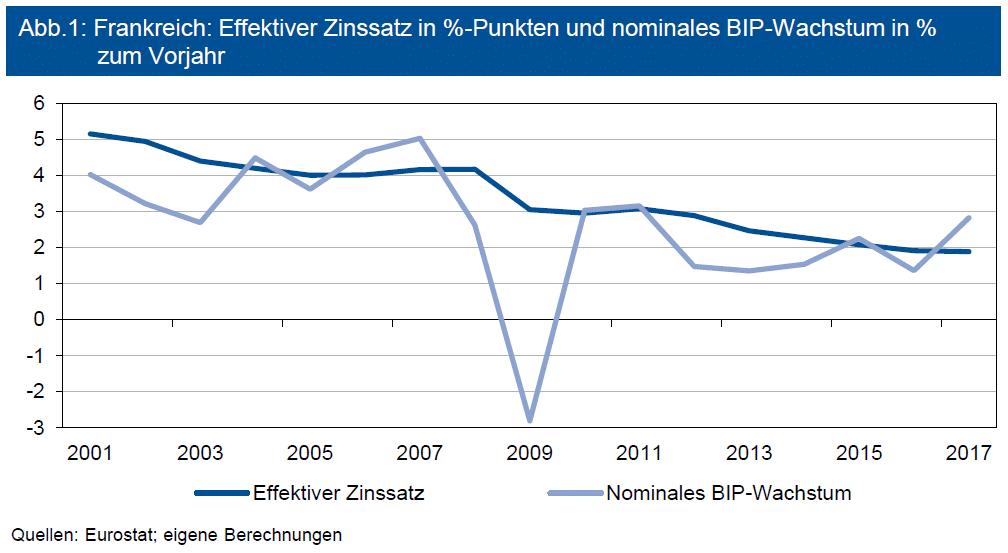 Zinssatz in Prozentpunkten