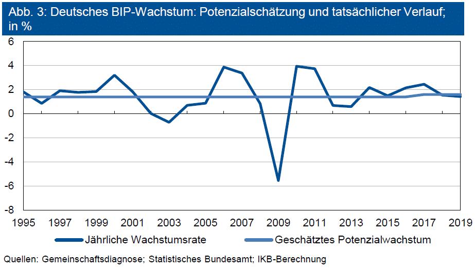 Deutsches BIP-Wachstum: Potenzialschätzung und tatsächlicher Verlauf
