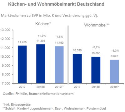 Marktvolumen zu EVP in Mio. € und Veränderung ggü. Vj.