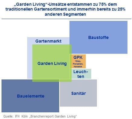Garden Living Erhoht Anforderungen An Hersteller Und Handel Ikb Blog
