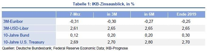 IKB-Zinsausblick, in %
