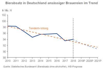 Bierabsatz in Deutschland ansässiger Brauereien im Trend