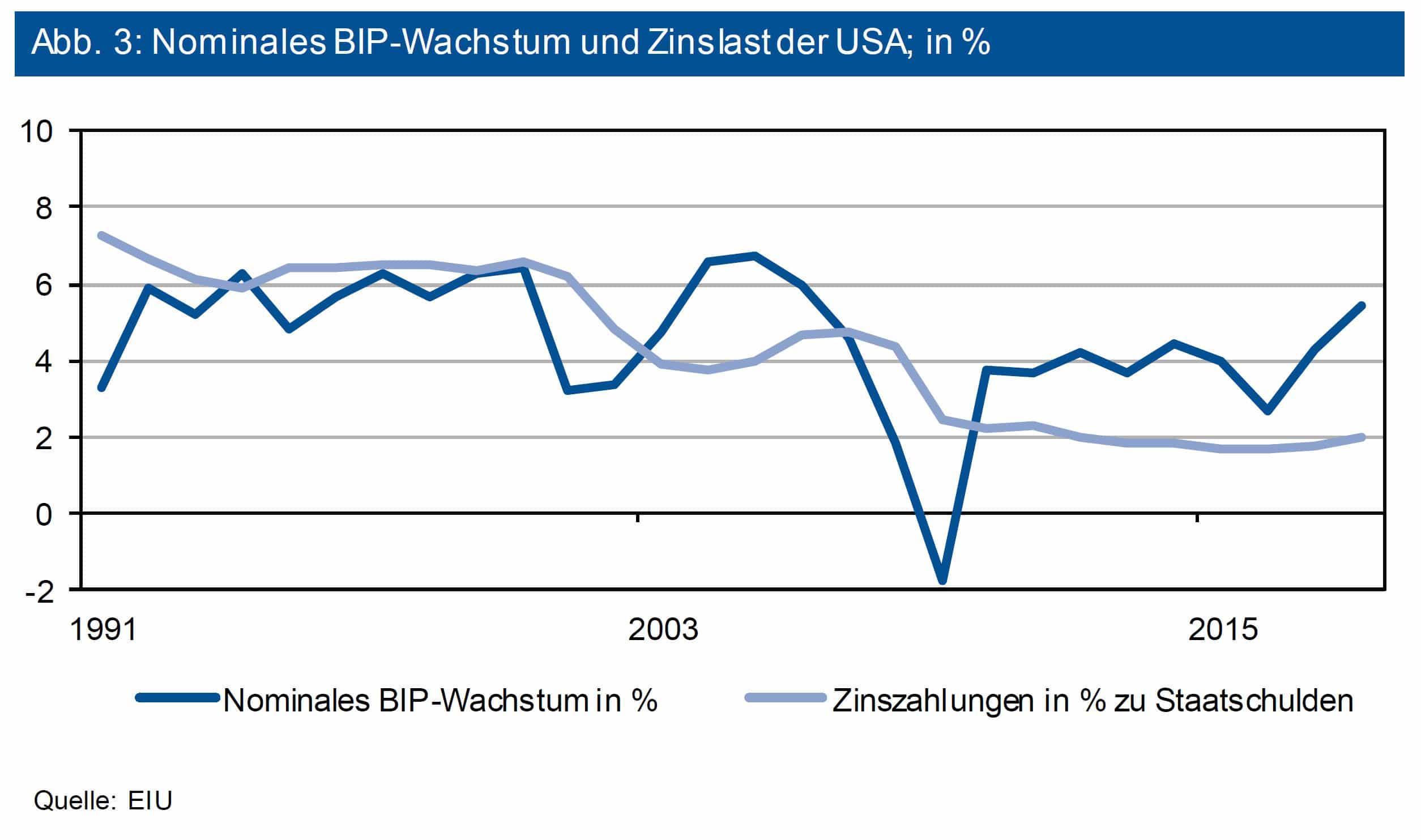 Nominales BIP-Wachstum und Zinslast der USA, in Prozent