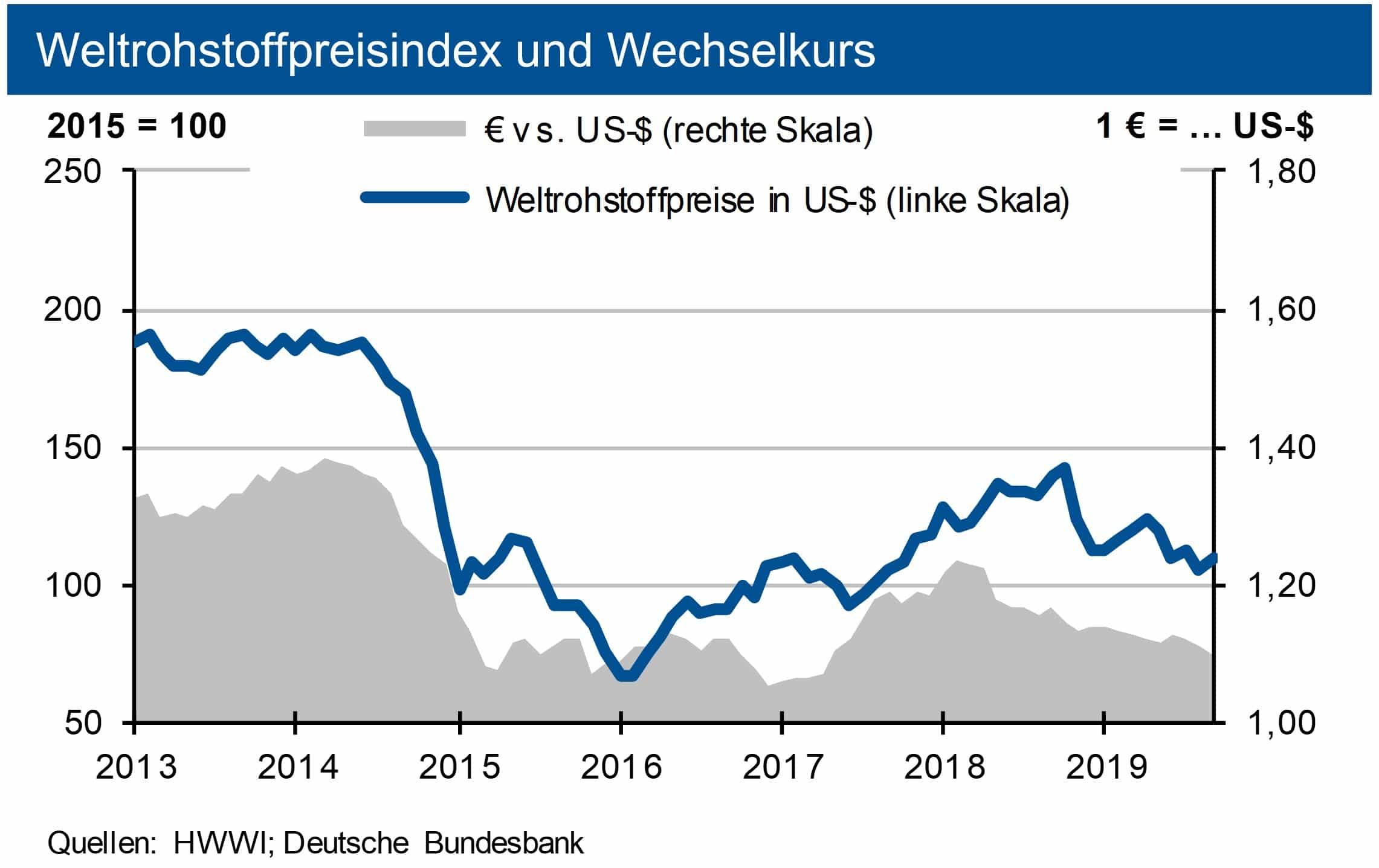 Weltrohstoffpreisindex und Wechselkurs