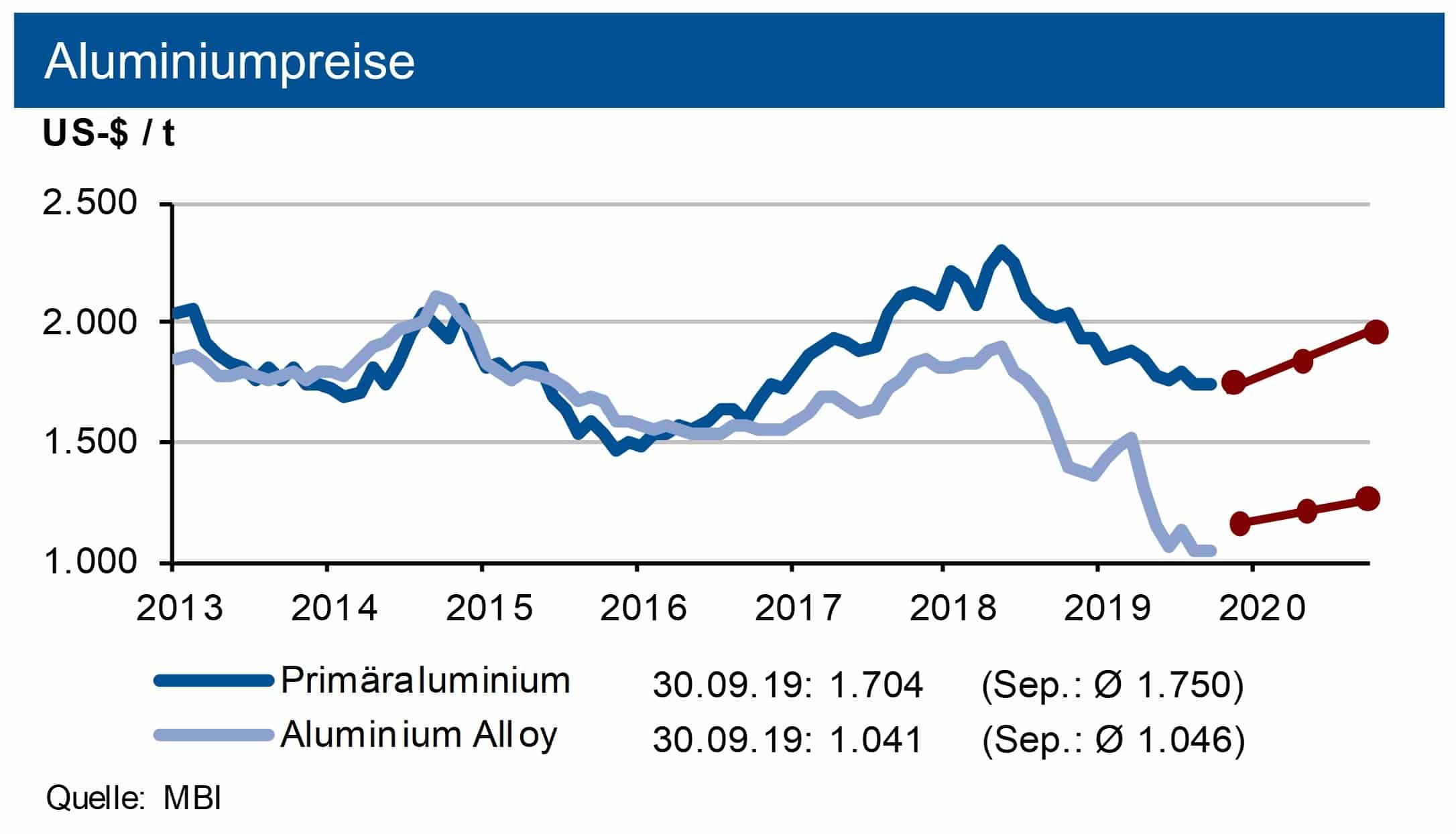 Aluminiumpreise